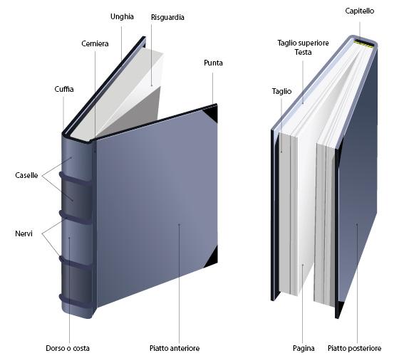 Definizione del libro e terminologia relativa for Foto di un libro